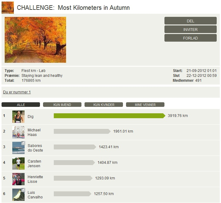 Challenge 2012.12.22 - Most Kilometers in Autumn