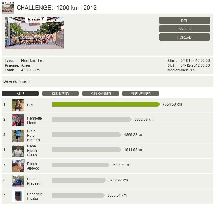 Challenge 2012.12.31 - 1200 km i 2012