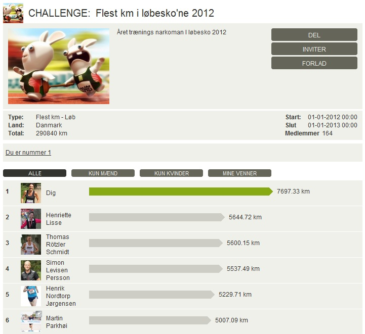 Challenge 2013.01.01 - Flest km i løbesko'ne 2012