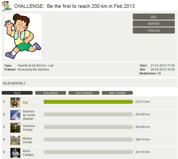 Challenge 2013.02.28 - Be the first to reach 200 km in Feb.2013