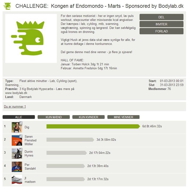Challenge 2013.03.31 - Kongen af Endomondo - Marts - Sponsored by Bodylab.dk