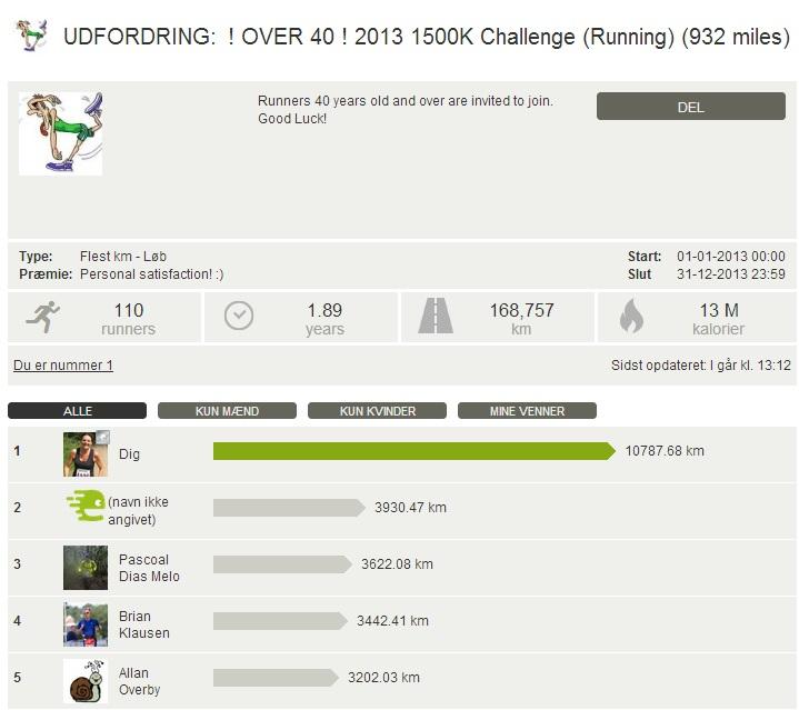 Challenge 2013.12.31 - ! OVER 40 ! 2013 1500K Challenge (Running) (932 miles)