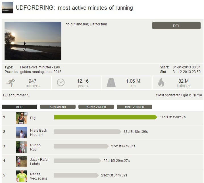 Challenge 2013.12.31 - most active minutes of running