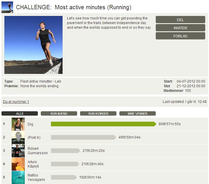 Challenge 2012.12.21 - Most active minutes (Running)