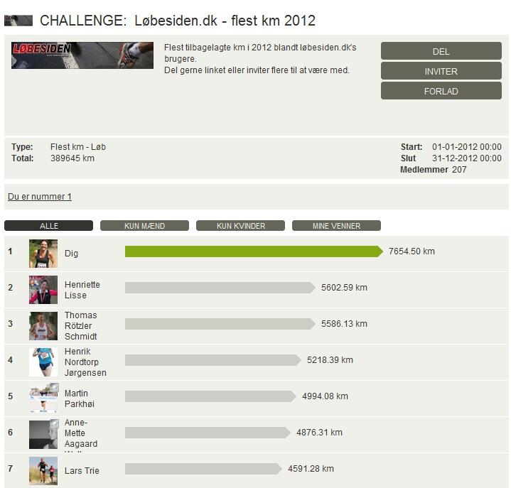 Challenge 2012.12.31 - Løbesiden.dk - flest km 2012