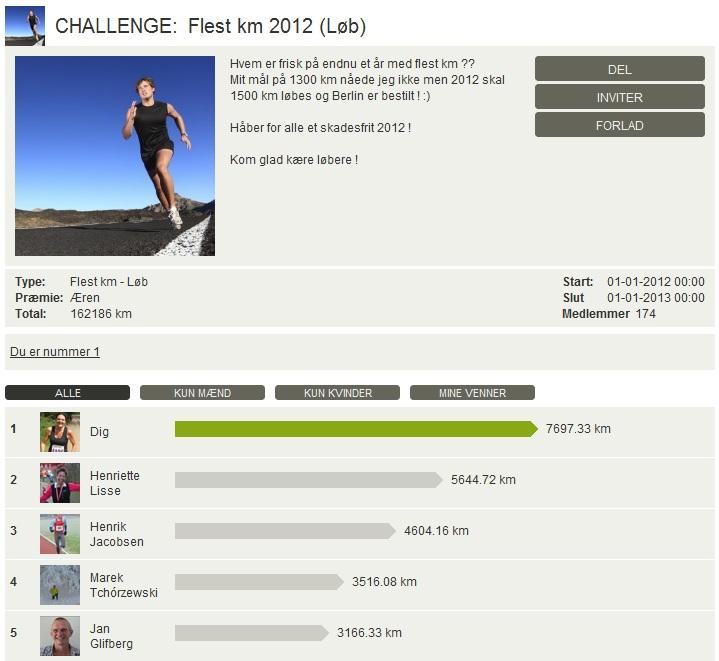Challenge 2013.01.01 - Flest km 2012 (Løb)