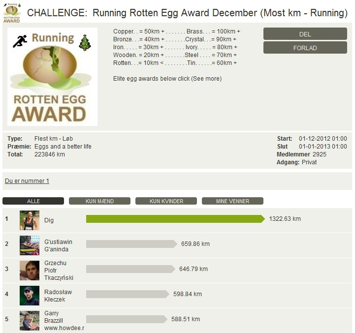 Challenge 2013.01.01 - Running Rotten Egg Award December (Most km - Running)