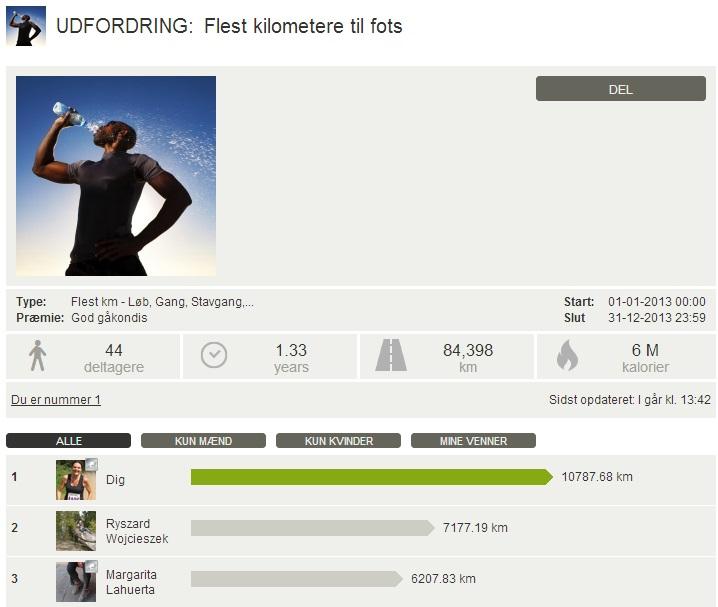 Challenge 2013.12.31 - Flest kilometere til fots